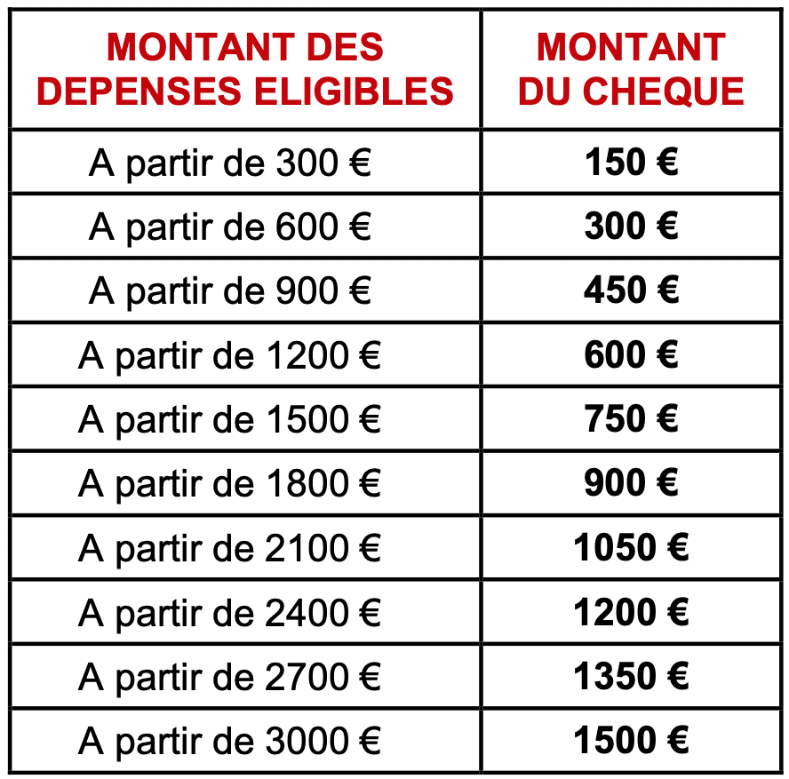 Tableau des montants